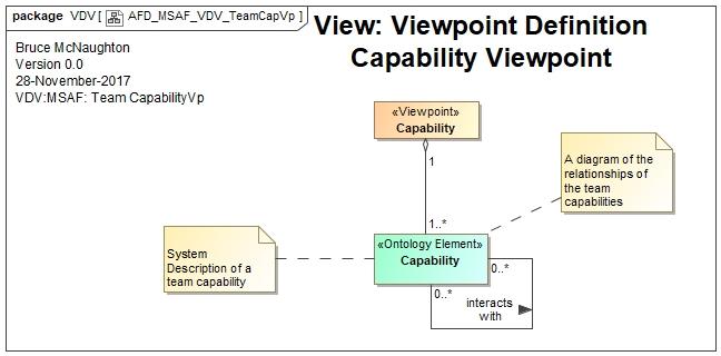 Views Team Capability Viewpoint