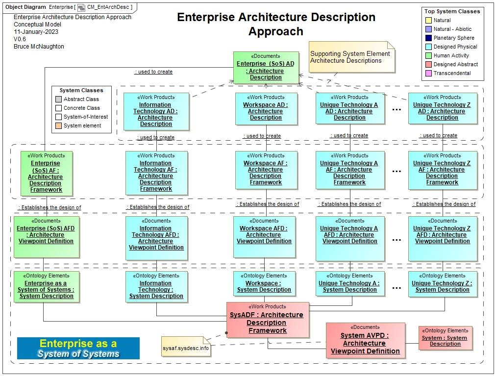 Enterprise System Architecture Frameworks