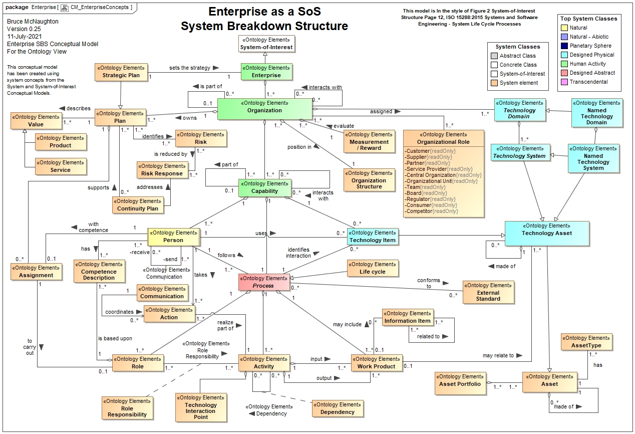 this website contains the concepts and principles of the enterprise as a system of systems sos the systems within the enterprise as a system of systems