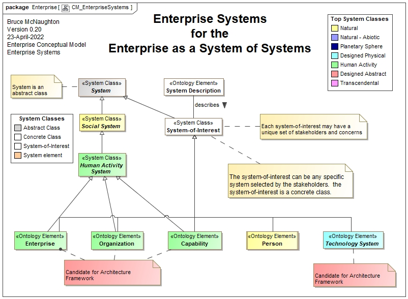 link to eaasos website structure pdf for the: enterprise as a system of  systems