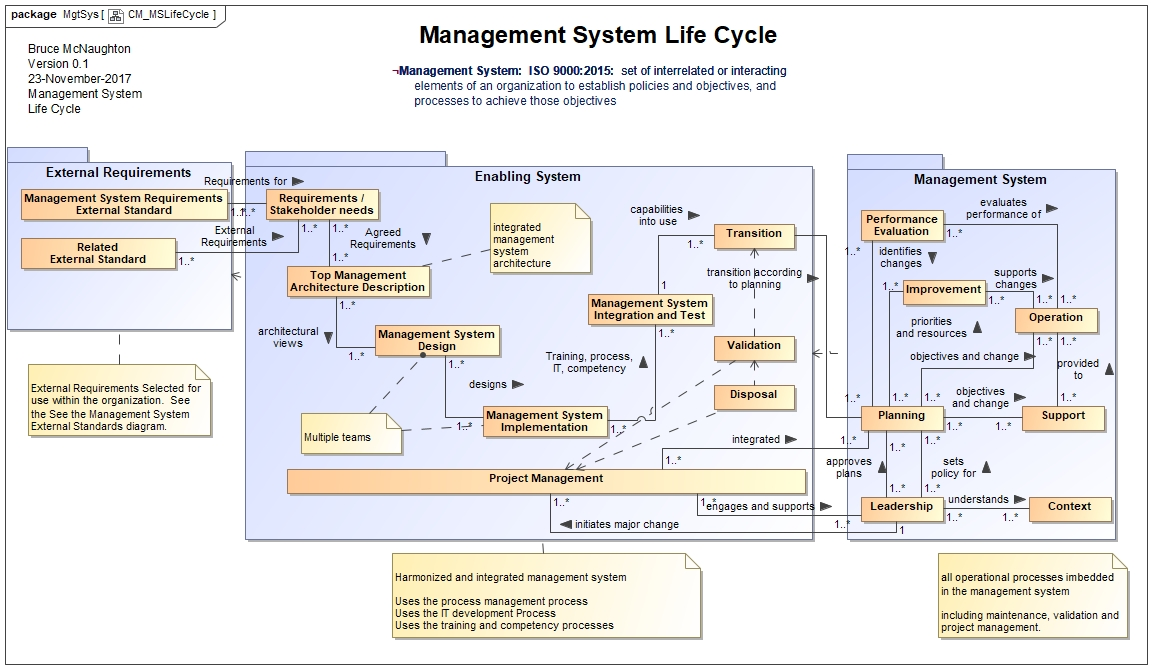 an integrated conflict management system Conflict management in closely coupled collaborative design system international journal of computer integrated manufacturing, vol 15, issue overview and functional specifications for tcaps task coordination and planning system: a computer-supported workflow management.