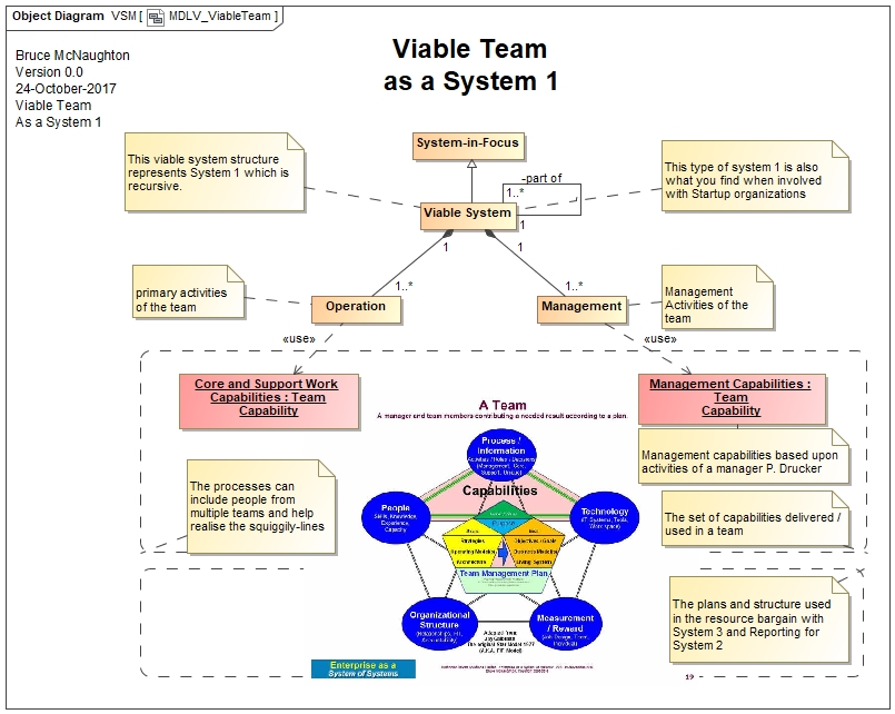 viable system model The viable system model ( vsm ) is a model of the organisational structure of any autonomous system capable of producing itself a viable system is any system organised in such a way as to meet the demands of.
