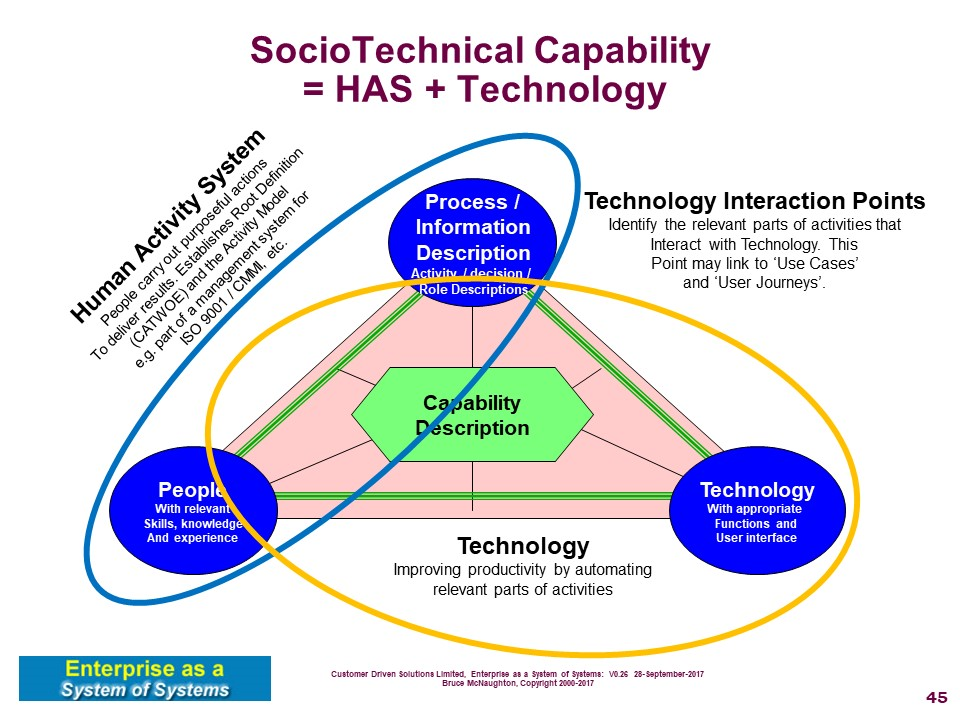 sociotechnical theory efile Wikipedia - see also sociotechnical systems advertizing ▼ all translations of sociotechnical systems theory sensagent.