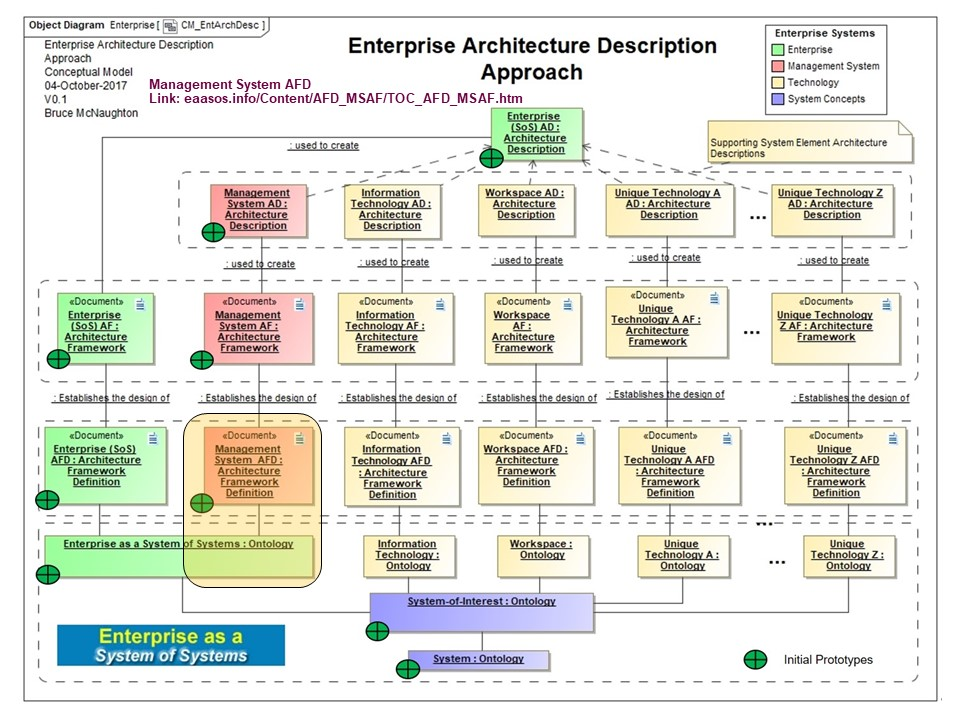 Each Of The Identified Candidate Systems Have Different Sets Of  Stakeholders With Unique Domain Knowledge. The Identification Of Multiple  Architecture ...