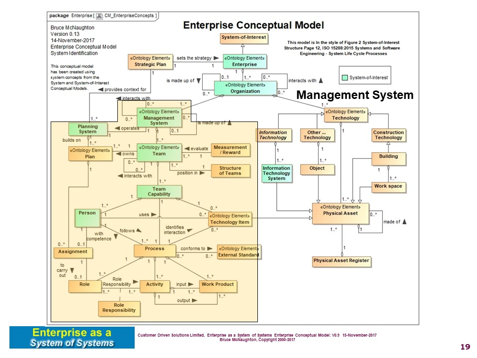 Enterprise As A System Of Systems