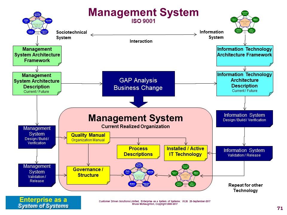 structure of management information system pdf