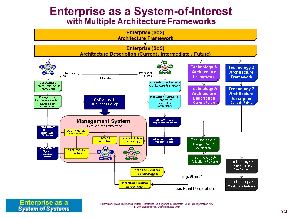 The Following Architecture Frameworks Have Been Identified To Support The Enterprise  Systems Shown Below: