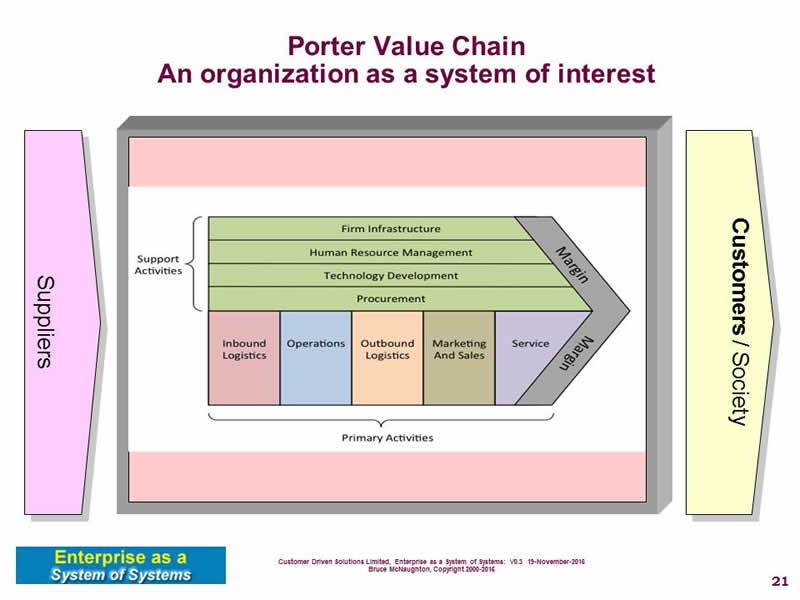 ericsson mobile platforms using value chain model information technology essay Identify value chain and business model canvas  close the digital divide with using mobile technology  mobile operator the move platform management.