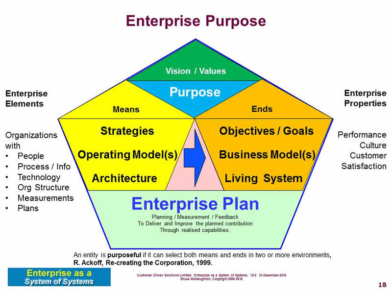 checkpoint the contributions of enterprise systems It 205 week 7 checkpoint - analysis of electronic payment systems $799 add to cart it 205 week 6 checkpoint - the contribution of enterprise systems.