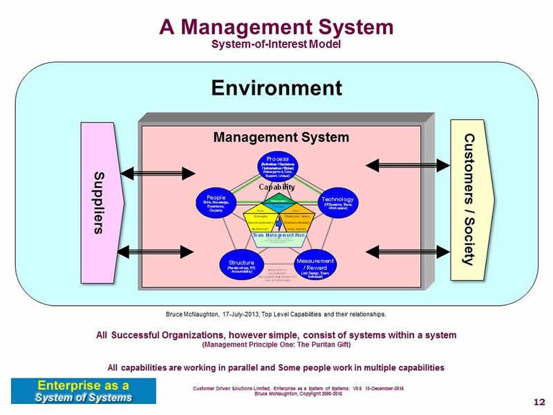 System  Management System