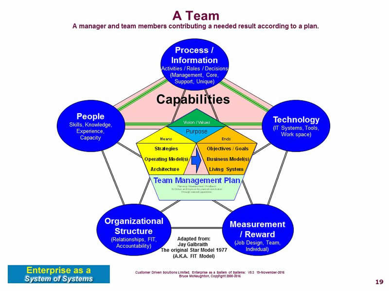 galbraith star model In a previous blog post, i introduced jay galbraith's star model as a tool for organization design that will align structure, process, people and rewards with the business strategy one of five points on the star model is metrics/rewards.